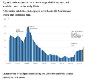 UK national debt/GDP