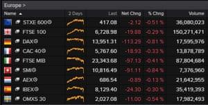 European stock markets, February 17 2021