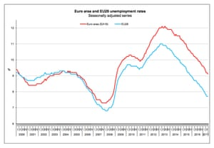 Europe's jobs recover