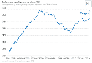 But after years of weak pay growth, we're still poorer than before the financial crisis
