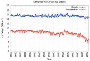 Time series of Arctic sea ice extent, 1850-2013, for March (blue line) and September (red line).