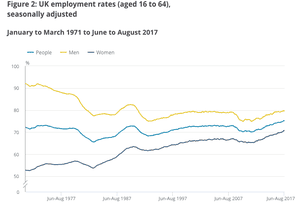 The UK employment rate
