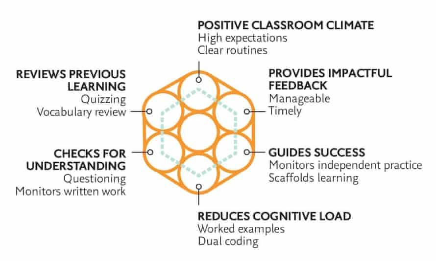 Illustration of teaching elements
