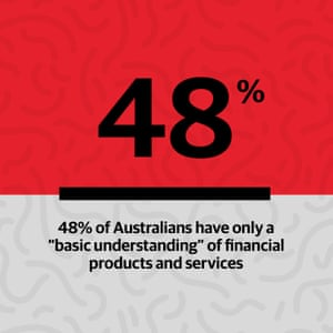 "48% of Australians have only a ""basic understanding"" of financial products and services."