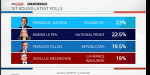 French opinion polls