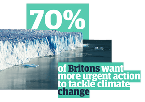 70% of Britons want more urgent actions to tackle climate change