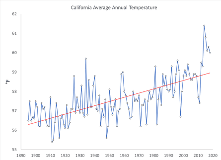 California average annual temperature data from Noaa (blue) and linear trend (red).