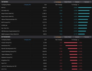 The top fallers on the FTSE 100, December 10 2020
