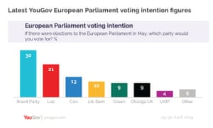 Euro elections poll