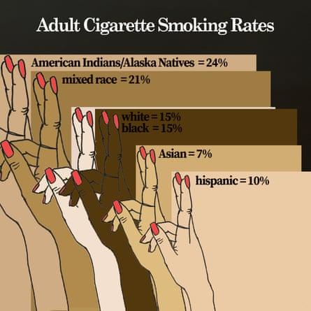 Cigarette smoking rates