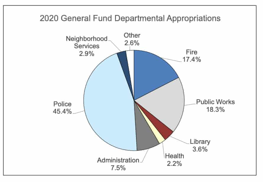46% of the city's budget is allocated for law enforcement. Amid a pandemic just 2.2% of the city's proposed 2020 budget is geared toward public health.