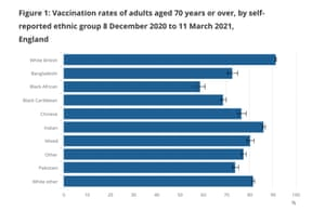 Vaccination rates amongst over 70s in England by ethnic group