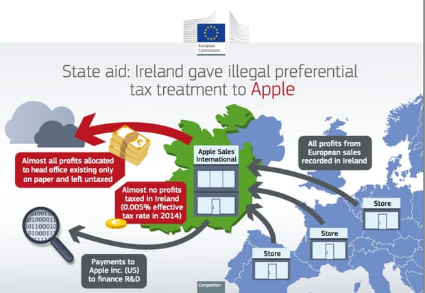 Image result for Various EU states claim a share of Apple €13bn tax bill