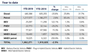 New car registrations have fallen year-on-year.