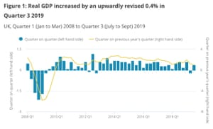 The UK economy grew by 0.4% in the third quarter of 2019.