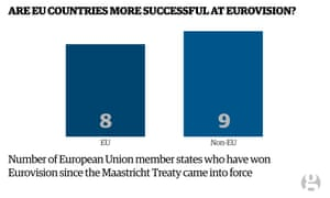 Chart showing non-EU  member states are more successful at Eurovision than EU member states