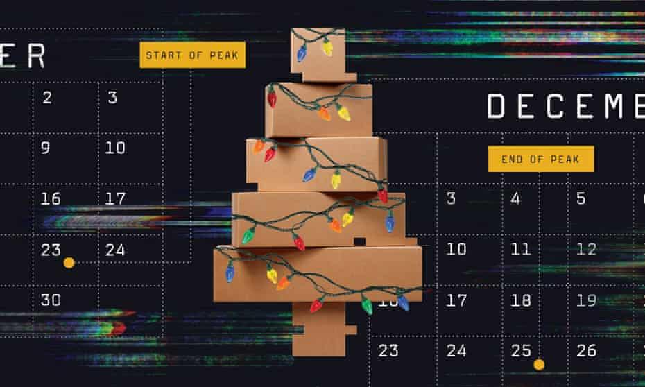 "Amazon's ""peak"" season runs from the week before Black Friday through Christmas."