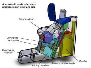 Diagram of nano membrane toilet