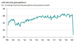 Perceptions of job security fell to the lowest on record in April.
