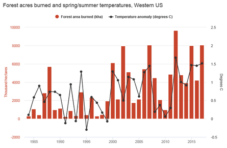Red bars show western US forest area burned (in thousand hectares) using data provided by Prof John Abatzoglou, updated from the data used in Abatzoglou and Williams (2016). Black line shows March-August temperature anomalies relative to a 1961-1990 baseline period for the US west of 102 degrees longitude using data from NOAA.