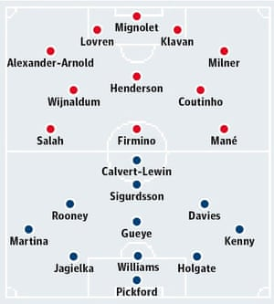 74c303bc390 Liverpool v Everton  probable starters in bold