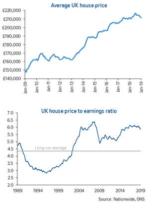 UK home prices data