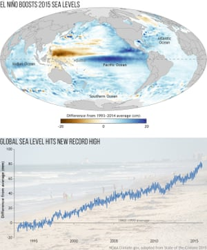 graph shows sea level