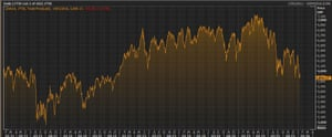 The FTSE 100 over the last five years