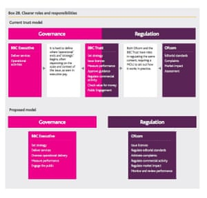 BBC governance arrangements, current and proposed