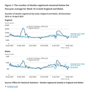 Deaths in England and Wales compared to five-year average