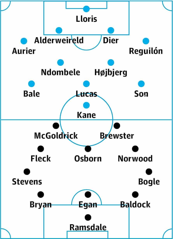 Tottenham v Sheffield United: probable starters in bold, contenders in light.