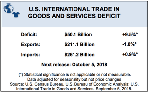 US trade data