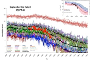 Projected vs. observed September Arctic sea ice extent.