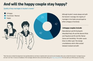 Jane Austen: And will the happy couple stay happy?