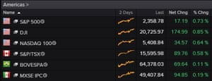 American, Mexican and Brazilian markets today