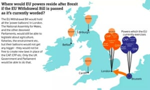 Brexit and devolution