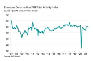 Eurozone construction PMI to August 2021