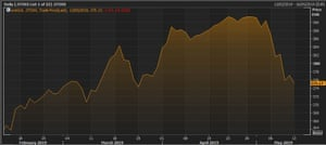 The Stoxx 600 over the last three months