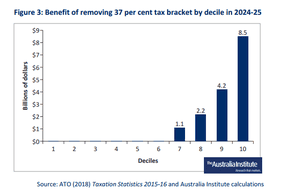 Figure 3: Benefit of removing 37% tax bracket by decline in 2014-25.