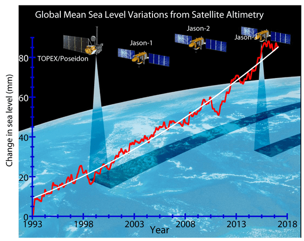 Satellite altimetry data.