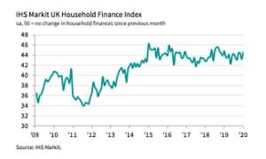 UK household finance index