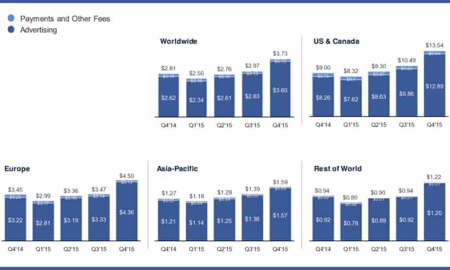 facebook revenue charts