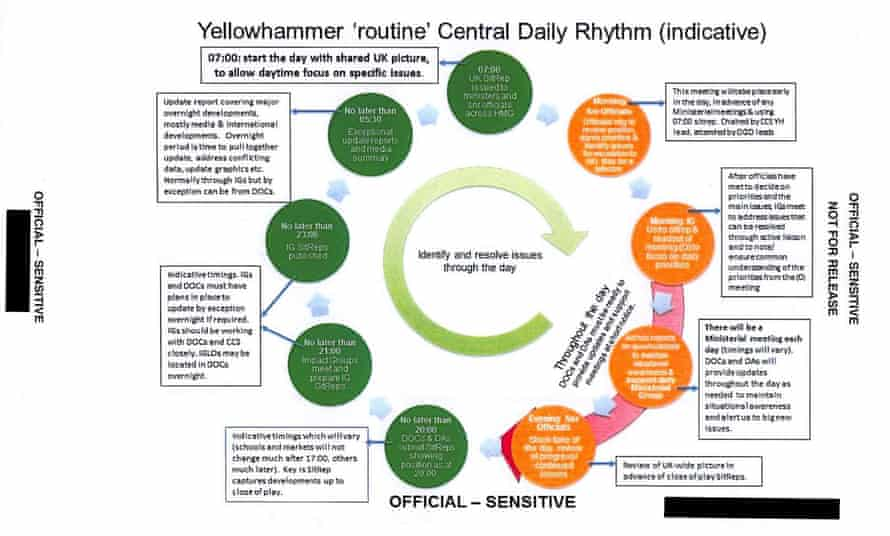 Operation Yellowhammer 'daily rhythm' flow-chart of a likely no-deal day in Whitehall.