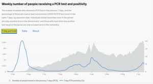 Test positivity figures for England