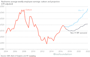 UK real wage growth forecasts