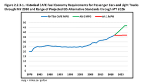 Vehicle fuel efficiency standards to date (blue) and required under the Obama administration rules (green) and the Trump administration's proposal (red)