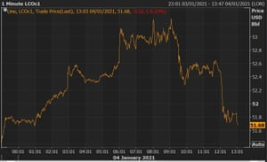 Brent crude prices are losing steam.