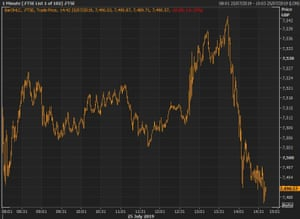 The FTSE 100 rose in the aftermath of the ECB monetary policy announcement, before falling back.