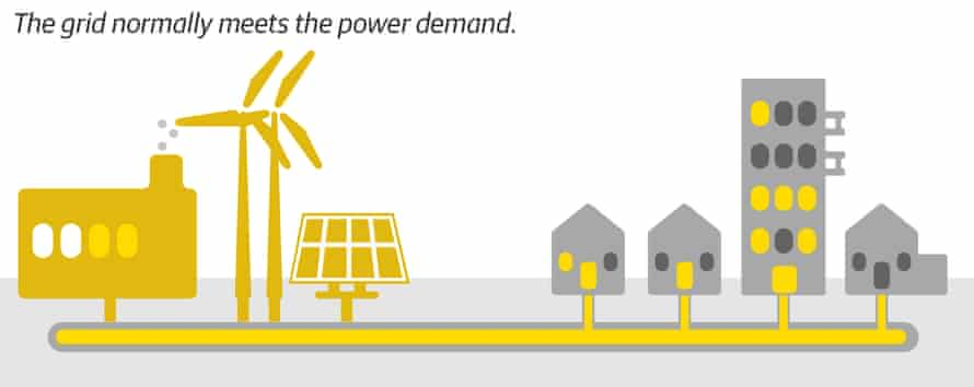Diagram showing the grid normally meets the power demand.
