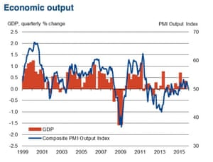 French composite PMI vs growth